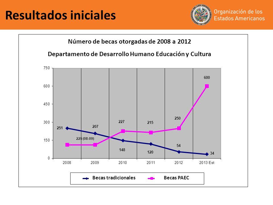 Implementación del Programa PAEC Implementación del Programa PAEC, 2011 15 de febrero de 2012