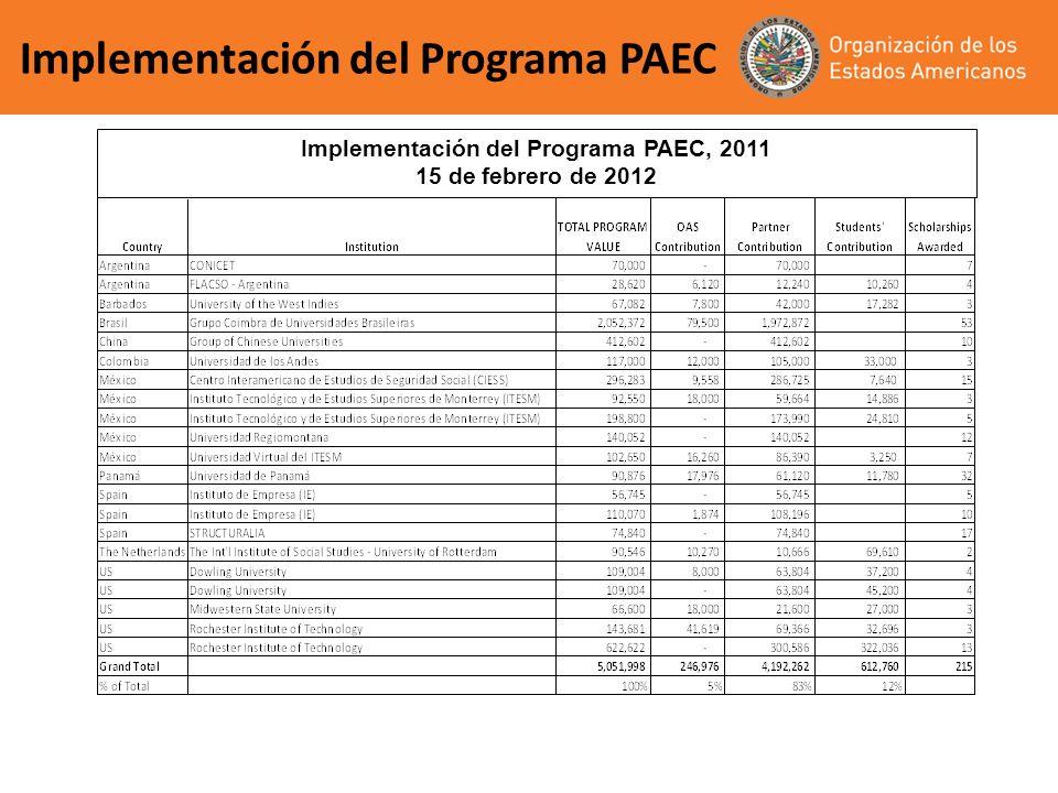 Implementación del Programa PAEC 2011 83% donante 5% OEA 12% estudiante 100% +