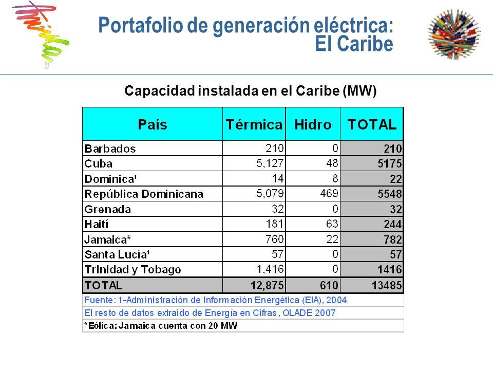 Capacidad instalada en el Caribe (MW) Portafolio de generación eléctrica: El Caribe