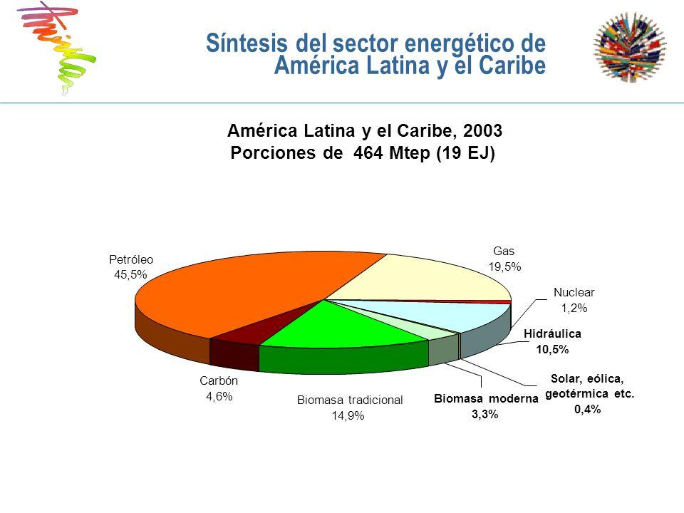 Demanda de energía en ALyC (excluyendo a México), 2004 - 2030 0 100 200 300 400 500 600 700 800 900 200420152030 Año Mtep Otras renovables Biomasa y residuos Hidráulica Nuclear Gas Petróleo Carbón Síntesis del sector energético en las Américas Fuente: IEA, 2007