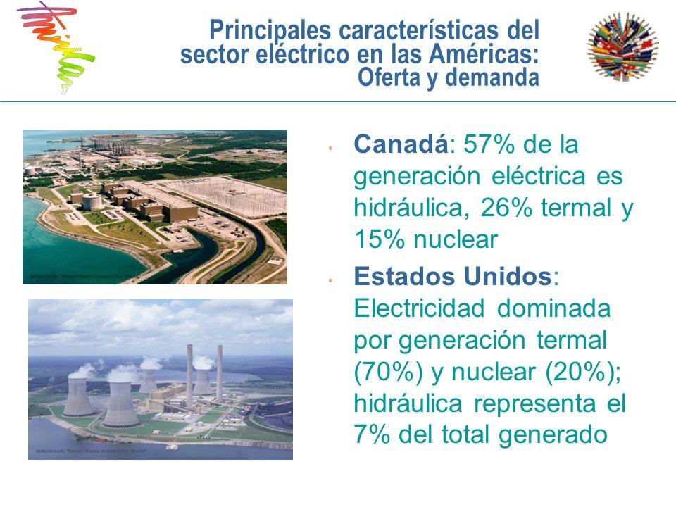 Principales características del sector eléctrico en las Américas: Oferta y demanda Canadá: 57% de la generación eléctrica es hidráulica, 26% termal y