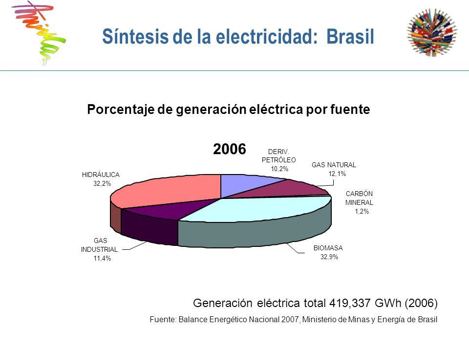 Síntesis de la electricidad: Brasil Porcentaje de generación eléctrica por fuente Generación eléctrica total 419,337 GWh (2006) Fuente: Balance Energé