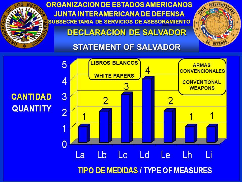 10 DECLARACION DE SALVADOR STATEMENT OF SALVADOR ORGANIZACION DE ESTADOS AMERICANOS JUNTA INTERAMERICANA DE DEFENSA SUBSECRETARIA DE SERVICIOS DE ASESORAMIENTO ARMAS CONVENCIONALES CONVENTIONAL WEAPONS LIBROS BLANCOS WHITE PAPERS