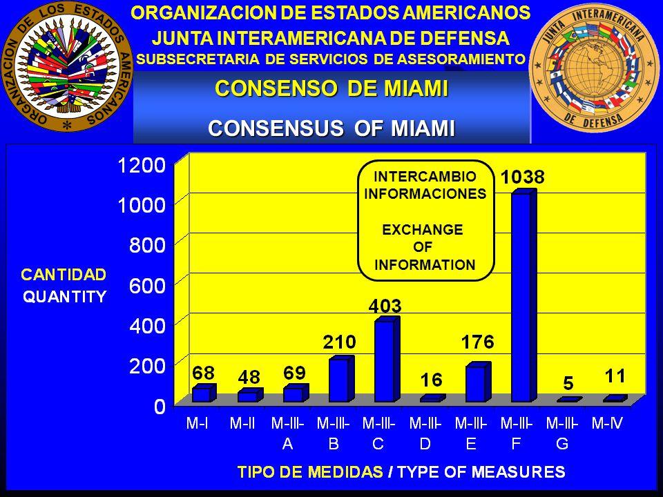 11 CONSENSO DE MIAMI CONSENSUS OF MIAMI CONSENSO DE MIAMI CONSENSUS OF MIAMI ORGANIZACION DE ESTADOS AMERICANOS JUNTA INTERAMERICANA DE DEFENSA SUBSECRETARIA DE SERVICIOS DE ASESORAMIENTO CAPACITACION EDUCACION DEVELOPMENT EDUCATION INTERCAMBIO INFORMACIONES EXCHANGE OF INFORMATION