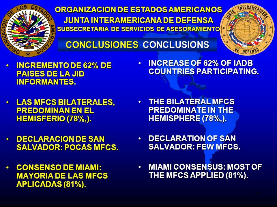 16 ORGANIZACION DE ESTADOS AMERICANOS JUNTA INTERAMERICANA DE DEFENSA SUBSECRETARIA DE SERVICIOS DE ASESORAMIENTO CONCLUSIONES CONCLUSIONS INCREMENTO DE 62% DE PAISES DE LA JID INFORMANTES.INCREMENTO DE 62% DE PAISES DE LA JID INFORMANTES.