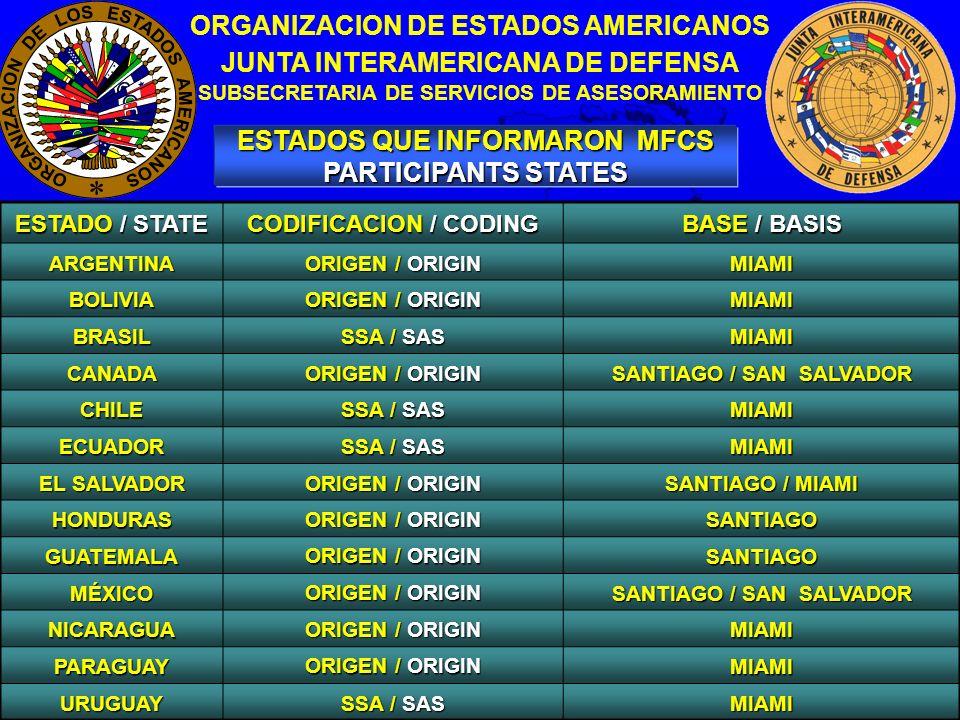 4 ESTADOS QUE INFORMARON MFCS PARTICIPANTS STATES ORGANIZACION DE ESTADOS AMERICANOS JUNTA INTERAMERICANA DE DEFENSA SUBSECRETARIA DE SERVICIOS DE ASESORAMIENTO ESTADO / STATE CODIFICACION / CODING BASE / BASIS ARGENTINA ORIGEN / ORIGIN MIAMI BOLIVIA MIAMI BRASIL SSA / SAS MIAMI CANADA ORIGEN / ORIGIN SANTIAGO / SAN SALVADOR CHILE SSA / SAS MIAMI ECUADOR MIAMI EL SALVADOR ORIGEN / ORIGIN SANTIAGO / MIAMI HONDURAS ORIGEN / ORIGIN SANTIAGO GUATEMALA SANTIAGO MÉXICO SANTIAGO / SAN SALVADOR NICARAGUA ORIGEN / ORIGIN MIAMI PARAGUAY MIAMI URUGUAY SSA / SAS MIAMI