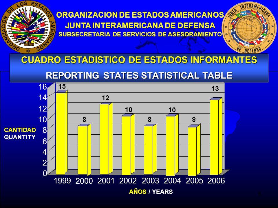 6 ORGANIZACION DE ESTADOS AMERICANOS JUNTA INTERAMERICANA DE DEFENSA SUBSECRETARIA DE SERVICIOS DE ASESORAMIENTO 15 8 12 10 8 8 13 0 2 4 6 8 10 12 14 16 CANTIDAD QUANTITY 1999 2000 200120022003200420052006 AÑOS / YEARS CUADRO ESTADISTICO DE ESTADOS INFORMANTES REPORTING STATES STATISTICAL TABLE