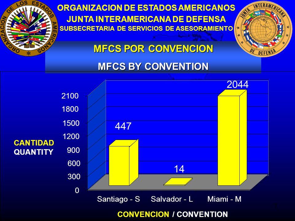 8 MFCS POR CONVENCION MFCS BY CONVENTION ORGANIZACION DE ESTADOS AMERICANOS JUNTA INTERAMERICANA DE DEFENSA SUBSECRETARIA DE SERVICIOS DE ASESORAMIENTO