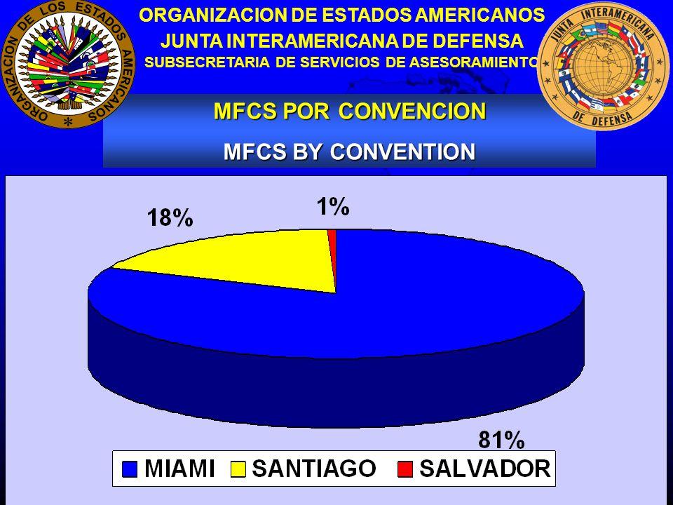 9 ORGANIZACION DE ESTADOS AMERICANOS JUNTA INTERAMERICANA DE DEFENSA SUBSECRETARIA DE SERVICIOS DE ASESORAMIENTO DECLARACION DE SANTIAGO STATEMENT OF SANTIAGO EJERCICIOS VISITAS INTERCAMBIOS ARMAS CONVENCIONALES GASTOS MILITARES CONVENTIONAL WEAPONS MILITARY EXPENSES EXERCISES VISITS EXCHANGES