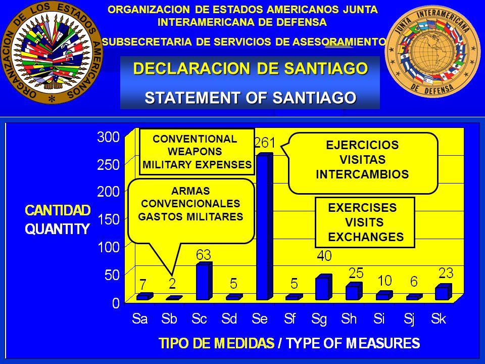 20 INFORME DE OTRAS REGIONES DEL MUNDO OBTENIDO PAGINAS ABIERTAS DE INTERNET ORGANISMOS DISIMILES NO CUENTAN CON INFORMES DE LOS PAISES DE ORIGEN –ANALISIS SUBJETIVO –POSIBLES FALENCIAS REPORT ON OTHER WORLD REGIONS OBTAINED OPEN INTERNET PAGES NOT SIMILAR ORGANIZATIONS DOES NOT INCLUDE REPORTS FROM THE COUNTRIES OF ORIGIN –SUBJECTIVE ANALYSIS –POSSIBLE WEAKNESSES ORGANIZACION DE ESTADOS AMERICANOS JUNTA INTERAMERICANA DE DEFENSA SUBSECRETARIA DE SERVICIOS DE ASESORAMIENTO CONCLUSIONES CONCLUSIONS