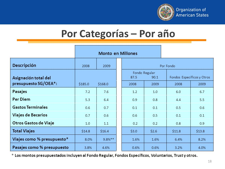 18 Monto en Millones Descripción 20082009 Por Fondo Asignación total del presupuesto SG/OEA*: $185.0 $168.0 Fondo Regular 87.5 90.1Fondos Específicos y Otros 2008200920082009 Pasajes 7.2 7.6 1.21.06.06.7 Per Diem 5.3 6.4 0.90.84.45.5 Gastos Terminales 0.6 0.7 0.1 0.50.6 Viajes de Becarios 0.7 0.6 0.50.1 Otros Gastos de Viaje 1.0 1.1 0.2 0.80.9 Total Viajes $14.8 $16.4 $3.0 $2.6 $11.8 $13.8 Viajes como % presupuesto* 8.0%9.8%** 1.6% 6.4%8.2% Pasajes como % presupuesto 3.8% 4.6% 0.6% 3.2%4.0% Por Categorías – Por año * Los montos presupuestados incluyen al Fondo Regular, Fondos Específicos, Voluntarios, Trust y otros.