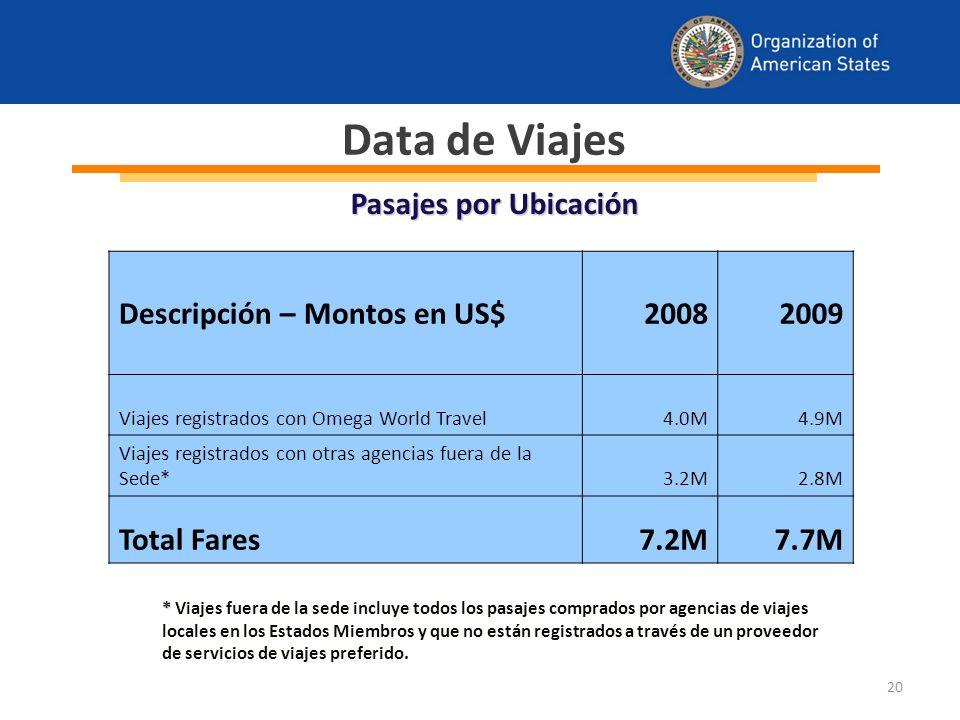 20 * * Viajes fuera de la sede incluye todos los pasajes comprados por agencias de viajes locales en los Estados Miembros y que no están registrados a través de un proveedor de servicios de viajes preferido.