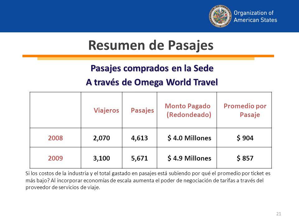 21 ViajerosPasajes Monto Pagado (Redondeado) Promedio por Pasaje 20082,0704,613 $ 4.0 Millones $ 904 20093,1005,671 $ 4.9 Millones $ 857 Resumen de Pasajes Pasajes comprados en la Sede A través de Omega World Travel Si los costos de la industria y el total gastado en pasajes está subiendo por qué el promedio por ticket es más bajo.