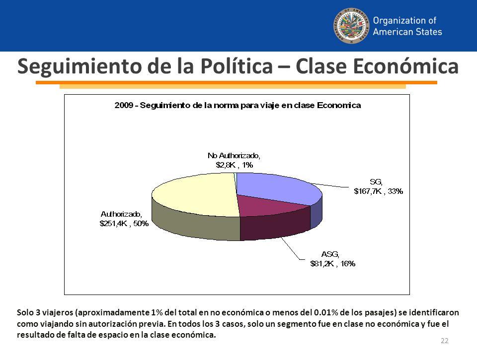 22 Seguimiento de la Política – Clase Económica Solo 3 viajeros (aproximadamente 1% del total en no económica o menos del 0.01% de los pasajes) se identificaron como viajando sin autorización previa.