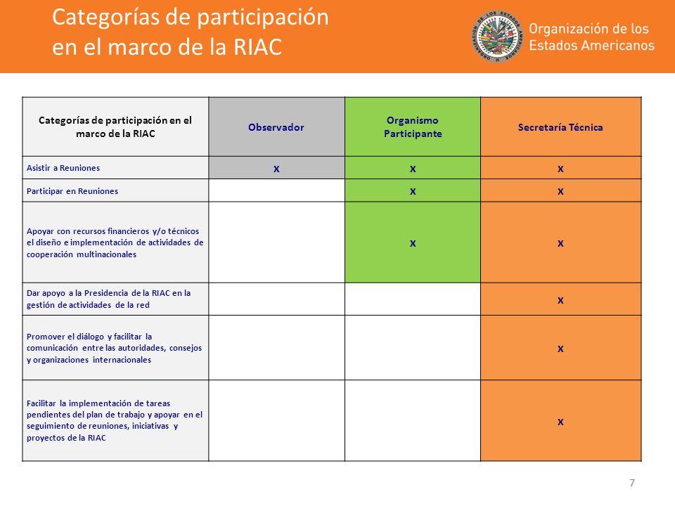 7 Categorías de participación en el marco de la RIAC Observador Organismo Participante Secretaría Técnica Asistir a Reuniones xxx Participar en Reunio