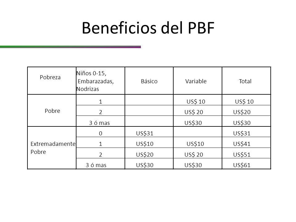 Beneficios del PBF Pobreza Niños 0-15, Embarazadas, Nodrizas BásicoVariableTotal 1US$ 10 2US$ 20 3 ó masUS$30 0US$31 1US$10 US$41 2US$20 US$51 3 ó masUS$30 US$61 Pobre Extremadamente Pobre