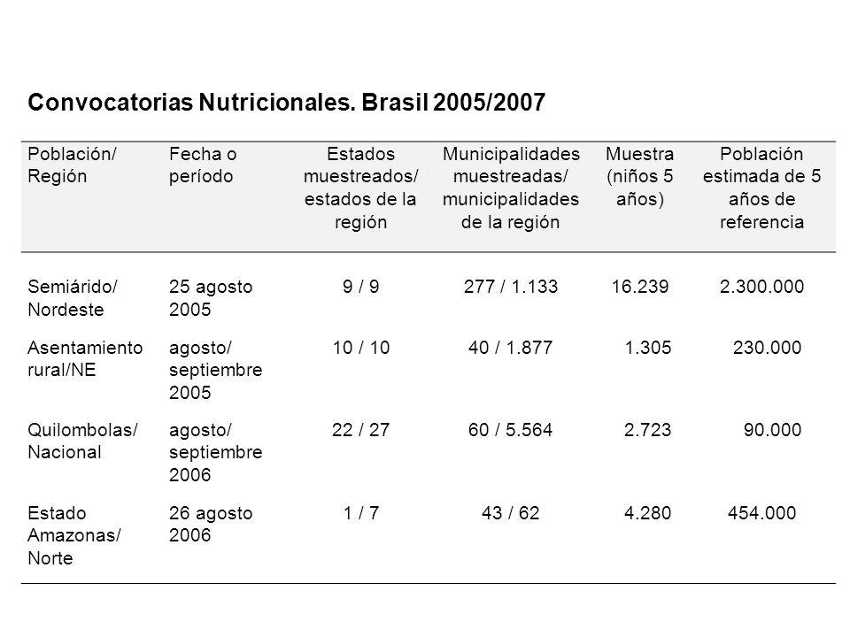 Convocatorias Nutricionales.