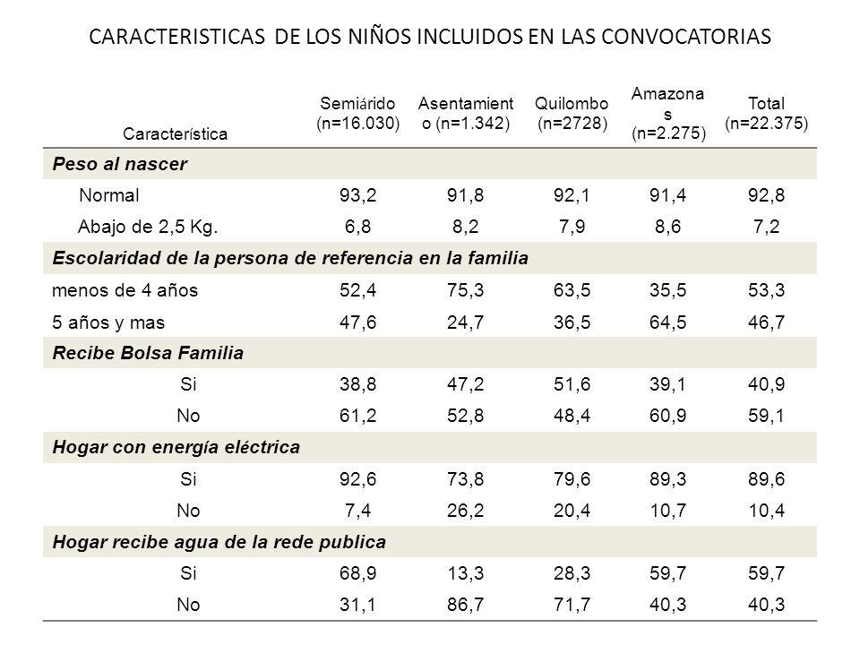 CARACTERISTICAS DE LOS NIÑOS INCLUIDOS EN LAS CONVOCATORIAS Caracter í stica Semi á rido (n=16.030) Asentamient o (n=1.342) Quilombo (n=2728) Amazona s (n=2.275) Total (n=22.375) Peso al nascer Normal 93,291,892,191,492,8 Abajo de 2,5 Kg.6,8 8,27,98,67,2 Escolaridad de la persona de referencia en la familia menos de 4 años 52,475,363,535,553,3 5 años y mas 47,624,736,564,546,7 Recibe Bolsa Familia Si 38,847,251,639,140,9 No 61,252,848,460,959,1 Hogar con energ í a el é ctrica Si 92,673,879,689,389,6 No 7,426,220,410,710,4 Hogar recibe agua de la rede publica Si 68,913,328,359,7 No 31,186,771,740,3