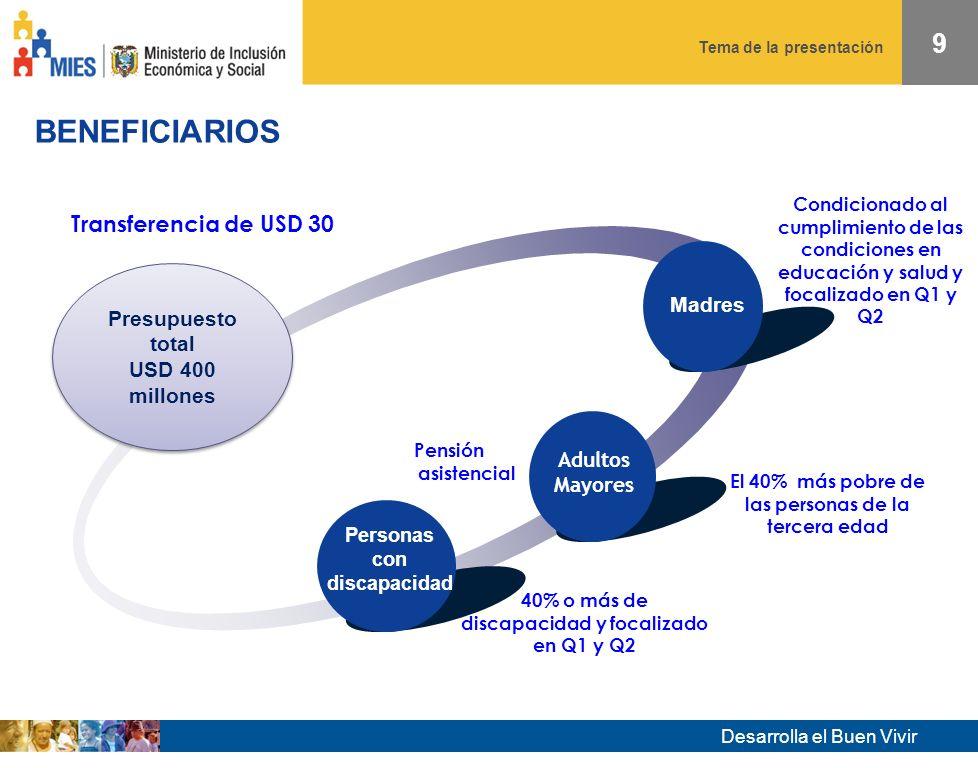 Desarrolla el Buen Vivir Tema de la presentación 8 DERECHOS SOCIALES BÁSICOS DESARROLLO DE CAPACIDADES INCLUSIÓN SOCIO ECONÓMICA CIUDADANÍA Y COHESIÓN SOCIAL Reconocimiento del trabajo no remunerado y protección del consumo: La transferencia se incrementó a USD 30 /mes Microfinanzas: Beneficiarios con Ahorro y Crédito -Condiciones en -Educación y salud -Campaña de -Comunicación -Capacitación Capacitación en derechos y asociatividad MARCO CONCEPTUAL DEL BONO DE DESARROLLO HUMANO MARCO CONCEPTUAL DEL BONO DE DESARROLLO HUMANO