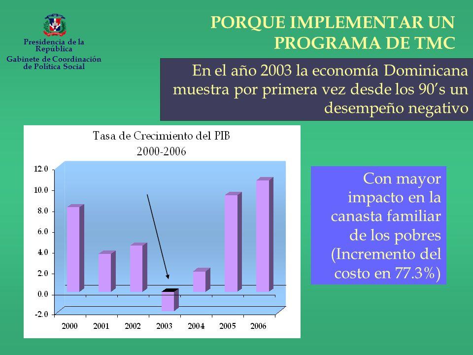PORQUE IMPLEMENTAR UN PROGRAMA DE TMC En el año 2003 la economía Dominicana muestra por primera vez desde los 90s un desempeño negativo Con mayor impacto en la canasta familiar de los pobres (Incremento del costo en 77.3%) Presidencia de la República Gabinete de Coordinación de Política Social