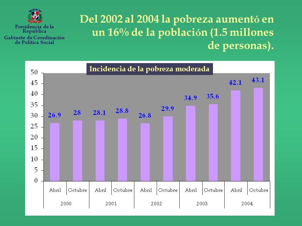 Del 2002 al 2004 la pobreza aument ó en un 16% de la poblaci ó n (1.5 millones de personas).