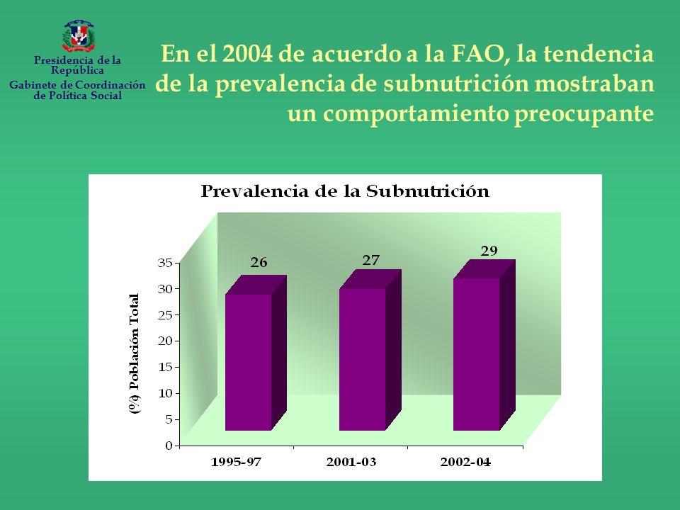 En el 2004 de acuerdo a la FAO, la tendencia de la prevalencia de subnutrición mostraban un comportamiento preocupante Presidencia de la República Gabinete de Coordinación de Política Social