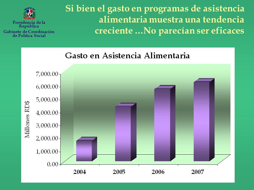 Si bien el gasto en programas de asistencia alimentaria muestra una tendencia creciente …No parecían ser eficaces Presidencia de la República Gabinete de Coordinación de Política Social