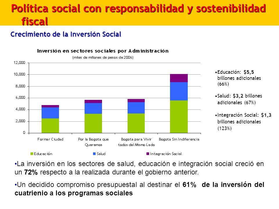 Política social con responsabilidad y sostenibilidad fiscal Crecimiento de la Inversión Social 72%La inversión en los sectores de salud, educación e i