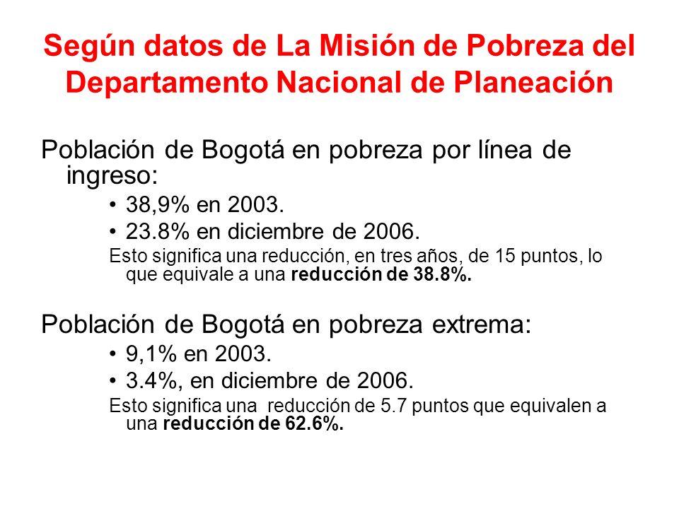 Según datos de La Misión de Pobreza del Departamento Nacional de Planeación Población de Bogotá en pobreza por línea de ingreso: 38,9% en 2003. 23.8%