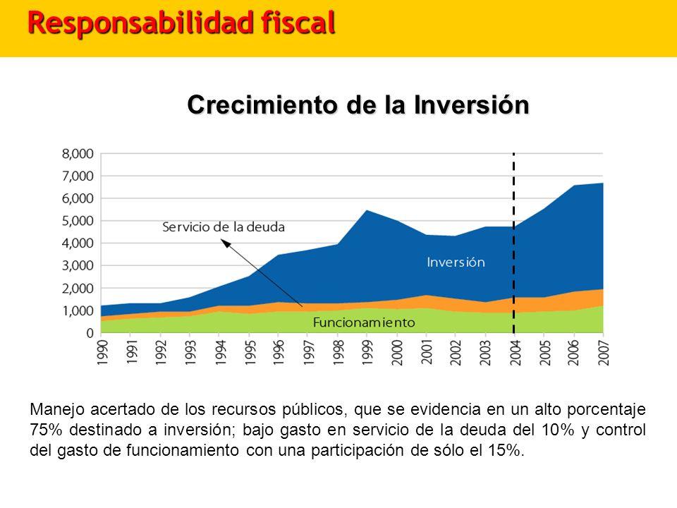 Crecimiento de la Inversión Manejo acertado de los recursos públicos, que se evidencia en un alto porcentaje 75% destinado a inversión; bajo gasto en