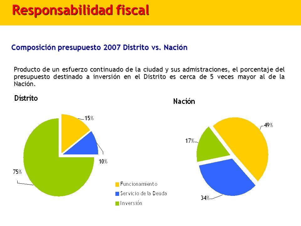 Composición presupuesto 2007 Distrito vs. Nación Producto de un esfuerzo continuado de la ciudad y sus admistraciones, el porcentaje del presupuesto d