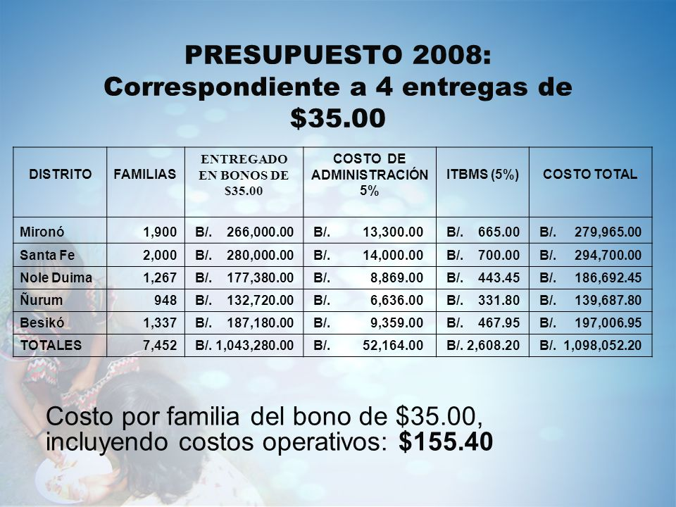 PRESUPUESTO 2008: Correspondiente a 4 entregas de $35.00 Costo por familia del bono de $35.00, incluyendo costos operativos: $155.40 DISTRITOFAMILIAS