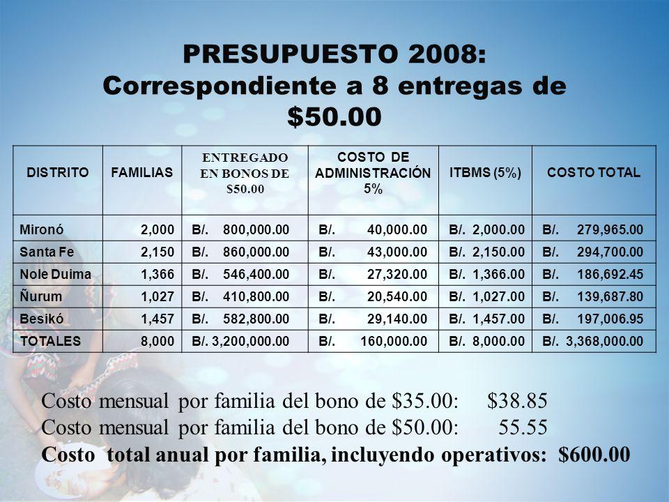PRESUPUESTO 2008: Correspondiente a 8 entregas de $50.00 DISTRITOFAMILIAS ENTREGADO EN BONOS DE $50.00 COSTO DE ADMINISTRACIÓN 5% ITBMS (5%)COSTO TOTA