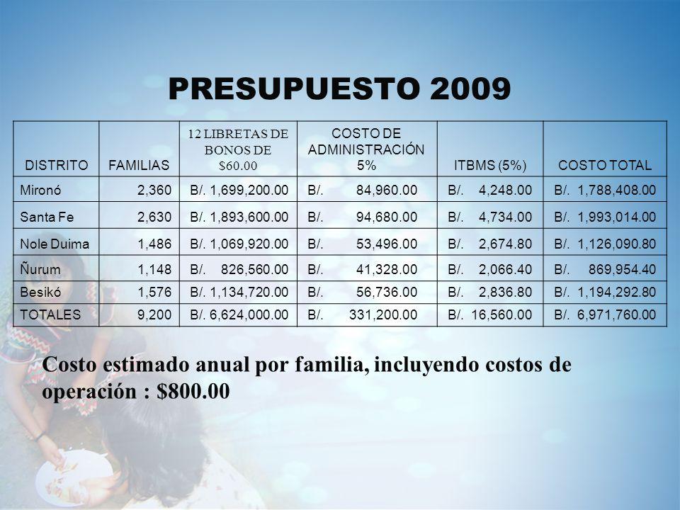 PRESUPUESTO 2009 DISTRITOFAMILIAS 12 LIBRETAS DE BONOS DE $60.00 COSTO DE ADMINISTRACIÓN 5%ITBMS (5%)COSTO TOTAL Mironó2,360 B/. 1,699,200.00 B/. 84,9