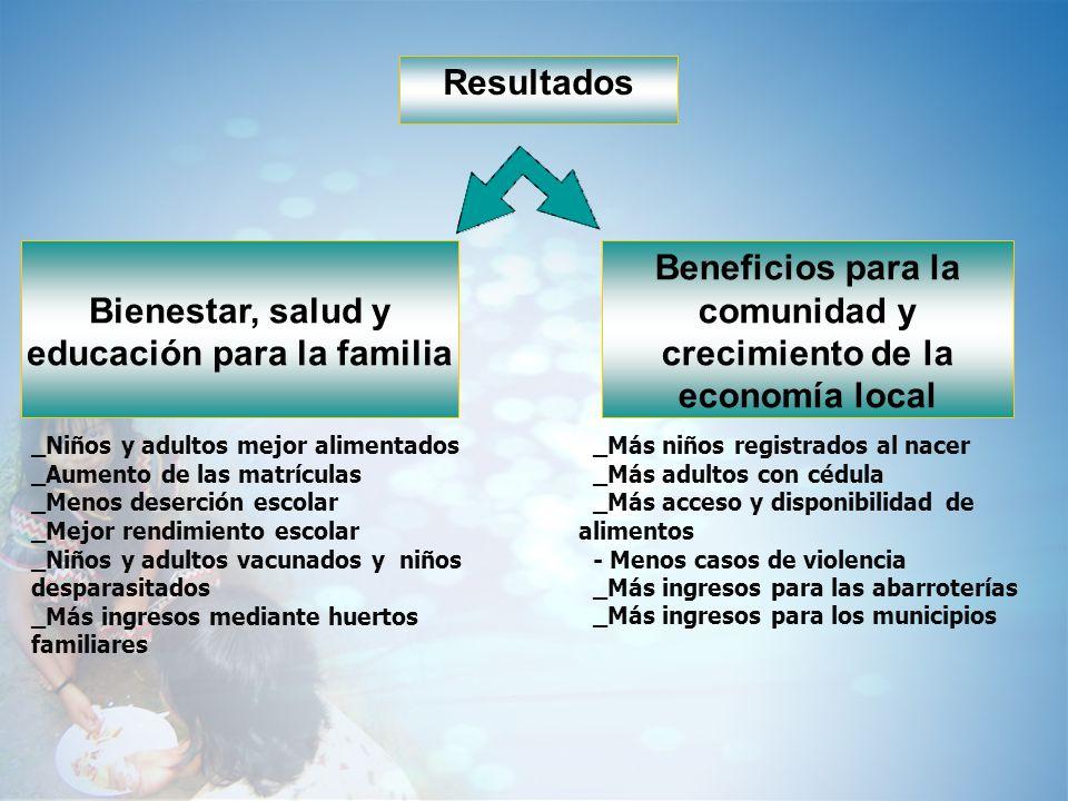 Resultados Bienestar, salud y educación para la familia Beneficios para la comunidad y crecimiento de la economía local _Niños y adultos mejor aliment