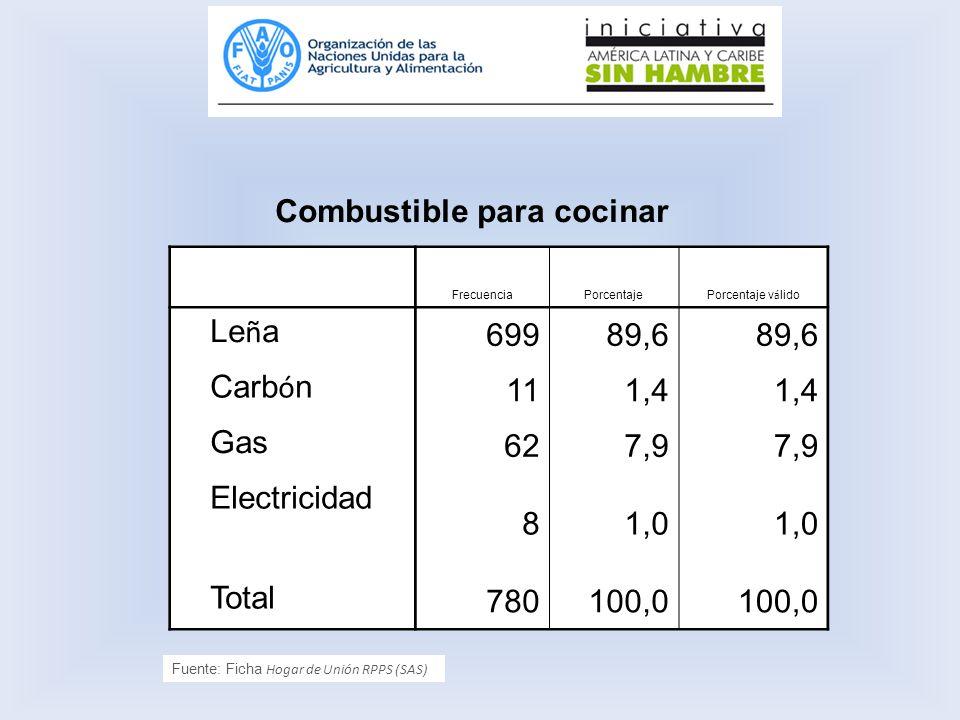 Combustible para cocinar FrecuenciaPorcentaje Porcentaje v á lido Le ñ a 69989,6 Carb ó n 111,4 Gas 627,9 Electricidad 81,0 Total 780100,0 Fuente: Fic