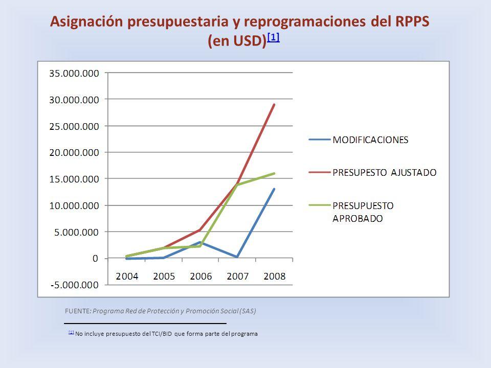 Asignación presupuestaria y reprogramaciones del RPPS (en USD) [1] [1] FUENTE: Programa Red de Protección y Promoción Social (SAS) [1] [1] No incluye