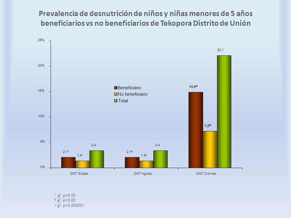 Prevalencia de desnutrición de niños y niñas menores de 5 años beneficiarios vs no beneficiarios de Tekopora Distrito de Unión Total * 2, p=0,05 & 2,