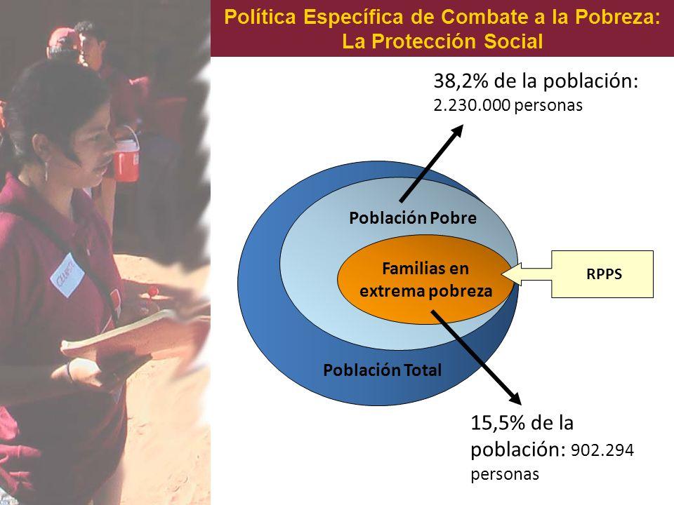 Política Específica de Combate a la Pobreza: La Protección Social Población Pobre Familias en extrema pobreza 38,2% de la población: 2.230.000 persona