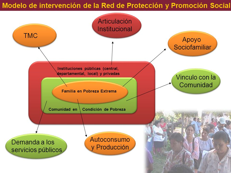 La Red de Protección y Promoción Social Es un conjunto de acciones y programas articulados y dirigidos a prevenir, mitigar y superar los efectos adversos de la pobreza sobre cada grupo de la población con énfasis en los más vulnerables.