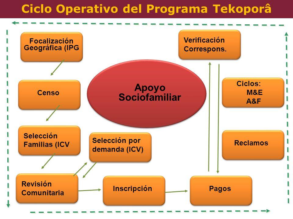 Ciclo Operativo del Programa Tekoporâ Focalización Geográfica (IPG Censo Selección Familias (ICV Revisión Comunitaria Selección por demanda (ICV) Insc