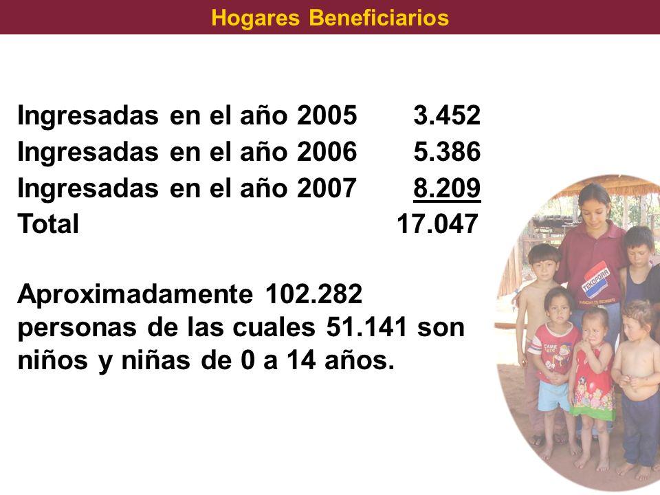 Ingresadas en el año 20053.452 Ingresadas en el año 20065.386 Ingresadas en el año 20078.209 Total 17.047 Aproximadamente 102.282 personas de las cual