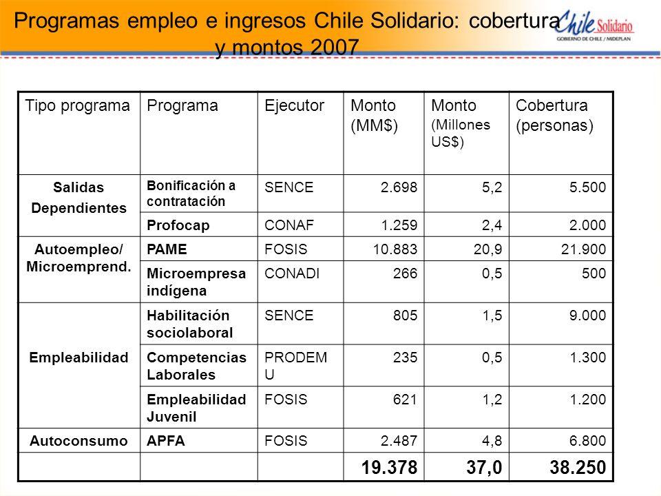 Programas empleo e ingresos Chile Solidario: cobertura y montos 2007 Tipo programaProgramaEjecutorMonto (MM$) Monto (Millones US$) Cobertura (personas) Salidas Dependientes Bonificación a contratación SENCE2.6985,25.500 ProfocapCONAF1.2592,42.000 Autoempleo/ Microemprend.