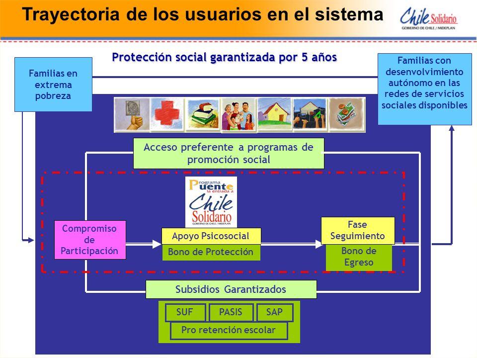 Protección social garantizada por 5 años Compromiso de Participación Bono de Egreso Subsidios Garantizados Pro retención escolar SAPPASISSUF Bono de Protección Apoyo Psicosocial Acceso preferente a programas de promoción social Familias en extrema pobreza Familias con desenvolvimiento autónomo en las redes de servicios sociales disponibles Fase Seguimiento Trayectoria de los usuarios en el sistema