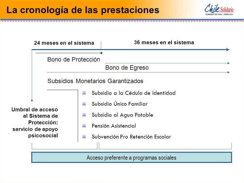 Umbral de acceso al Sistema de Protección: servicio de apoyo psicosocial Bono de Protección 24 meses en el sistema Subsidios Monetarios Garantizados S
