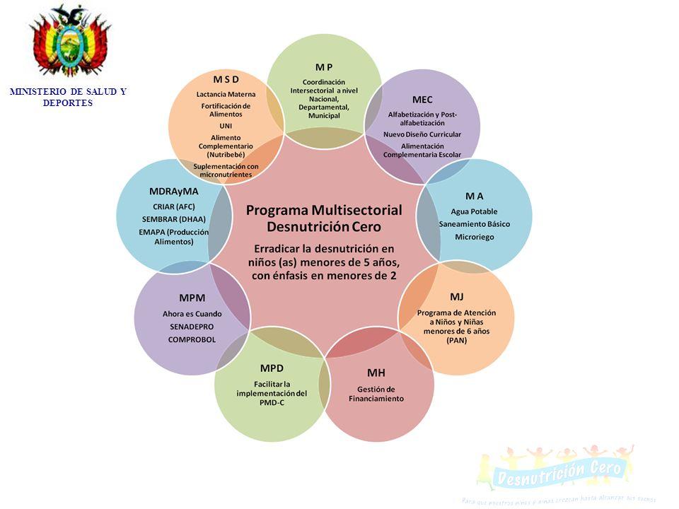 RESULTADOS ESTRATÉGICOS SALUD RESULTADO 1: Se ha fortalecido la participación comunitaria, mediante las redes sociales y actores sociales, en la promoción de hábitos y practicas nutricionales de mujeres, recién nacidos y niños/niñas menores de 5 años, con interculturalidad.