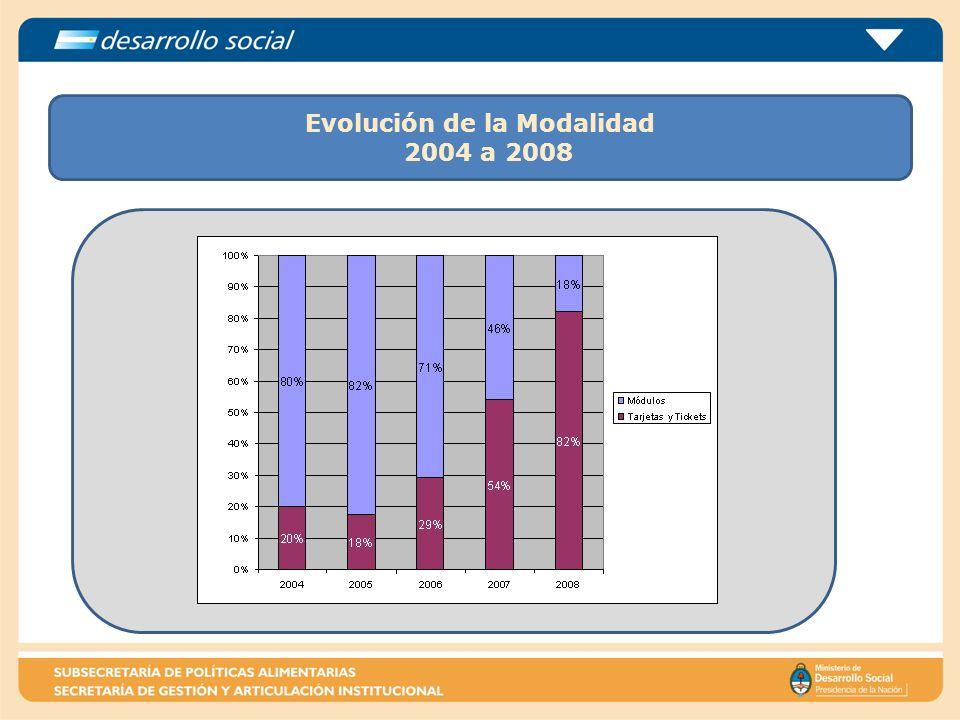 Evolución de la Modalidad 2004 a 2008