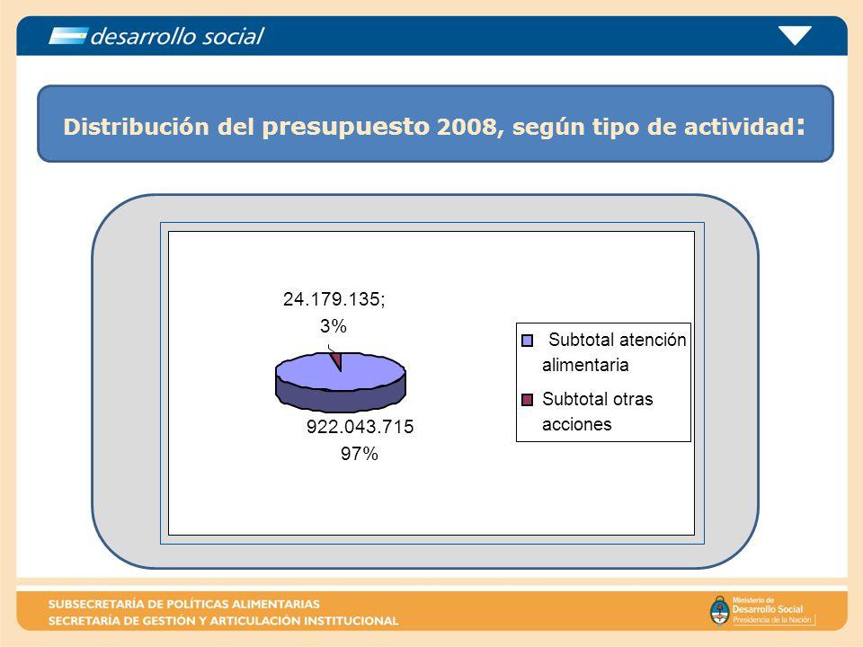 Distribución del presupuesto 2008, según tipo de actividad : 24.179.135; 3% 922.043.715 97% Subtotal atención alimentaria Subtotal otras acciones
