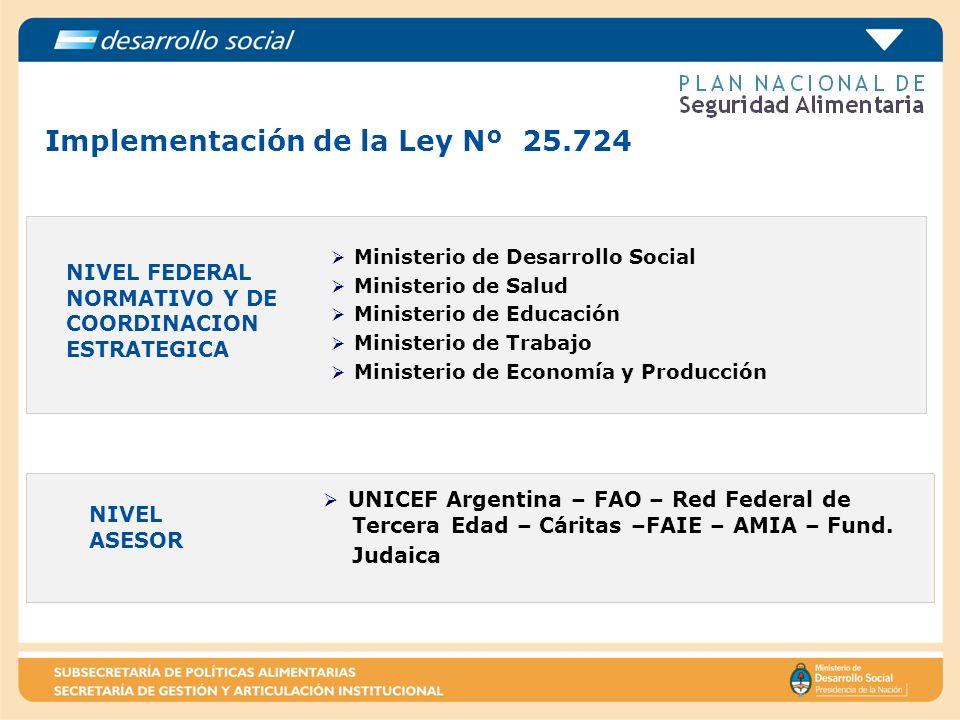 Implementación de la Ley Nº 25.724 NIVEL FEDERAL NORMATIVO Y DE COORDINACION ESTRATEGICA Ministerio de Desarrollo Social Ministerio de Salud Ministeri