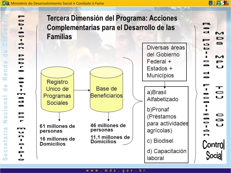 Registro Unico de Programas Sociales 61 millones de personas 16 millones de Domicilios Base de Beneficiarios 46 millones de personas 11,1 millones de Domicilios Tercera Dimensión del Programa: Acciones Complementarias para el Desarrollo de las Familias Diversas áreas del Gobierno Federal + Estados + Municípios a)Brasil Alfabetizado b)Pronaf (Préstamos para actividades agrícolas) c) Biodisel d) Capacitación laboral